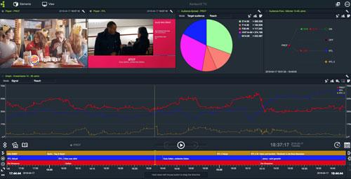 TV-Zuschauerquoten-Analyse zur Abfrage und Auswertung bei Ausstrahlung von Fernsehsendungen / Videos