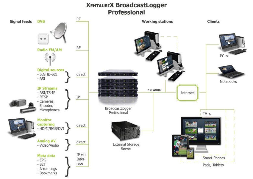 Media Broadcast Logger System for image + audio transmission in media, radio and television