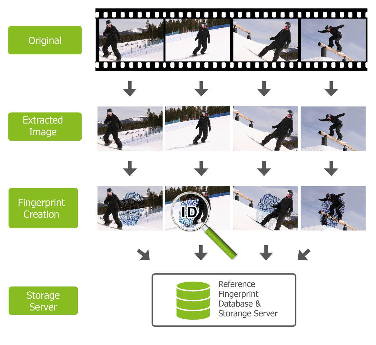 Finden Sie ähnliche oder gleiche Songs und TV-Sendungen mit dem Video + Audio Fingerprinting Modul.