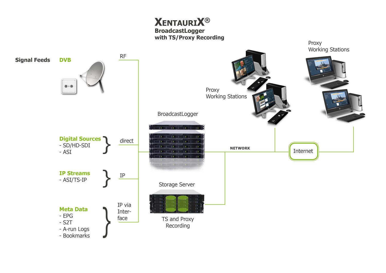 Hochwertige Aufzeichnung in TS (Telesync) / Proxy Qualität bei Sendungen mit geringer Auflösung.