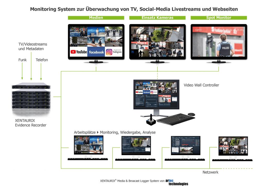 Catch-Up TV, weltweit Multi-Kanal mobiles Streaming, in der Cloud speichern, Wiedergabe zeitversetzt